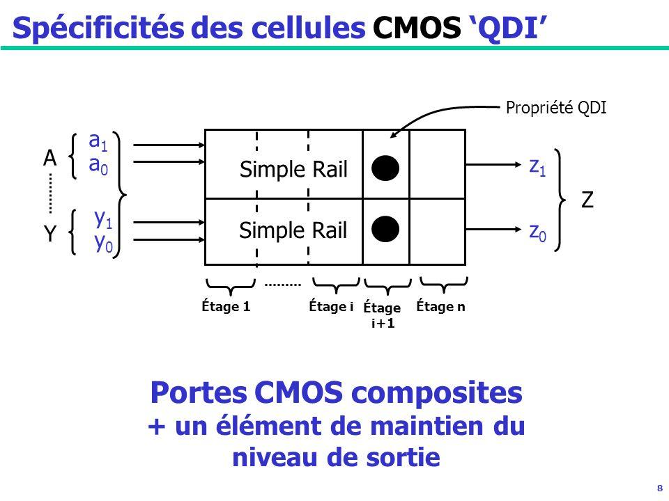 8 A Y a1a1 a0a0 y1y1 y0y0 z1z1 z0z0 Z Étage 1 Étage i Propriété QDI Spécificités des cellules CMOS QDI Étage n Portes CMOS composites + un élément de maintien du niveau de sortie Simple Rail Étage i+1