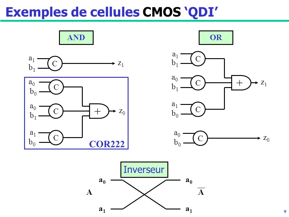 9 Exemples de cellules CMOS QDI + C C C C a0a0 b0b0 a0a0 b1b1 a1a1 b0b0 a1a1 b1b1 z1z1 z0z0 AND a1a1 + C C C C b1b1 a0a0 b1b1 a1a1 b0b0 a0a0 b0b0 z0z0 z1z1 OR a0a0 a1a1 a1a1 a0a0 AA Inverseur COR222