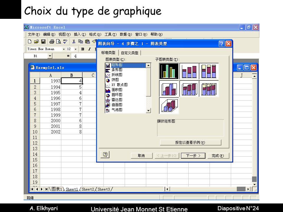 Université Jean Monnet St Etienne A. Elkhyari Diapositive N°24 Choix du type de graphique