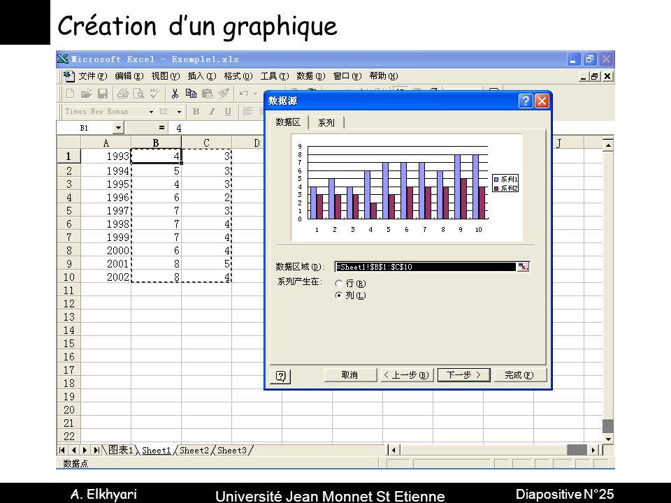 Université Jean Monnet St Etienne A. Elkhyari Diapositive N°25 Création dun graphique