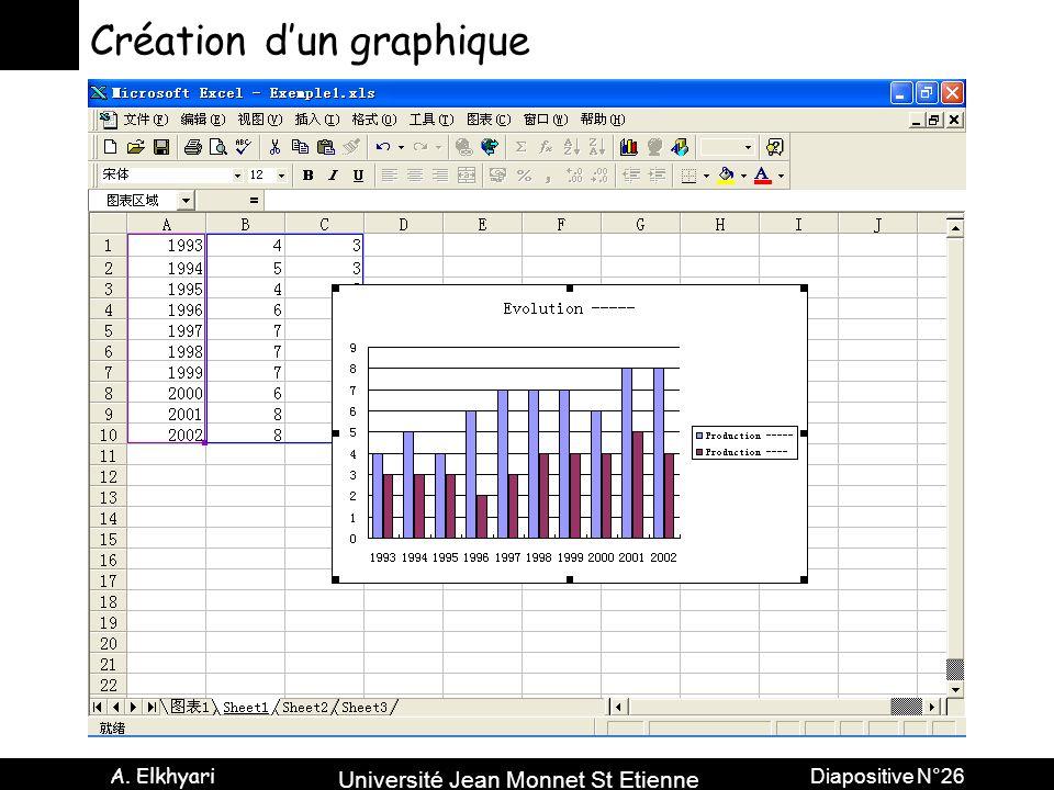 Université Jean Monnet St Etienne A. Elkhyari Diapositive N°26 Création dun graphique