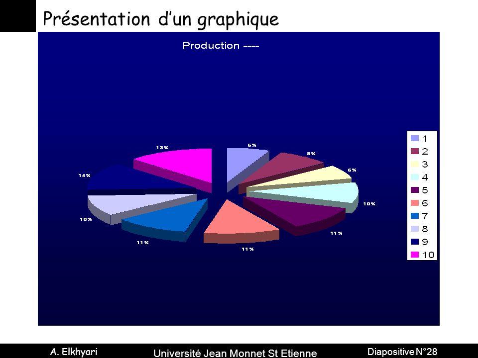 Université Jean Monnet St Etienne A. Elkhyari Diapositive N°28 Présentation dun graphique
