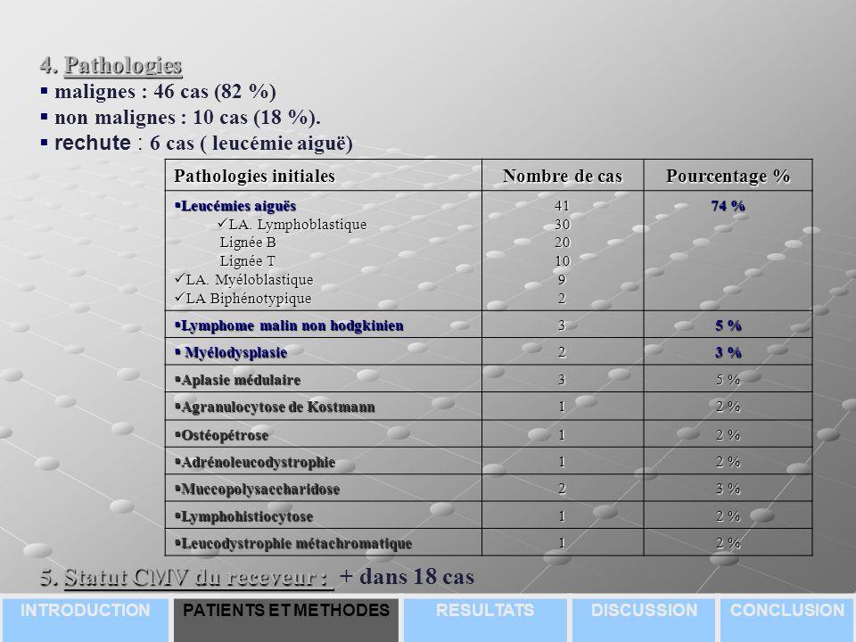 4.Pathologies malignes : 46 cas (82 %) non malignes : 10 cas (18 %).