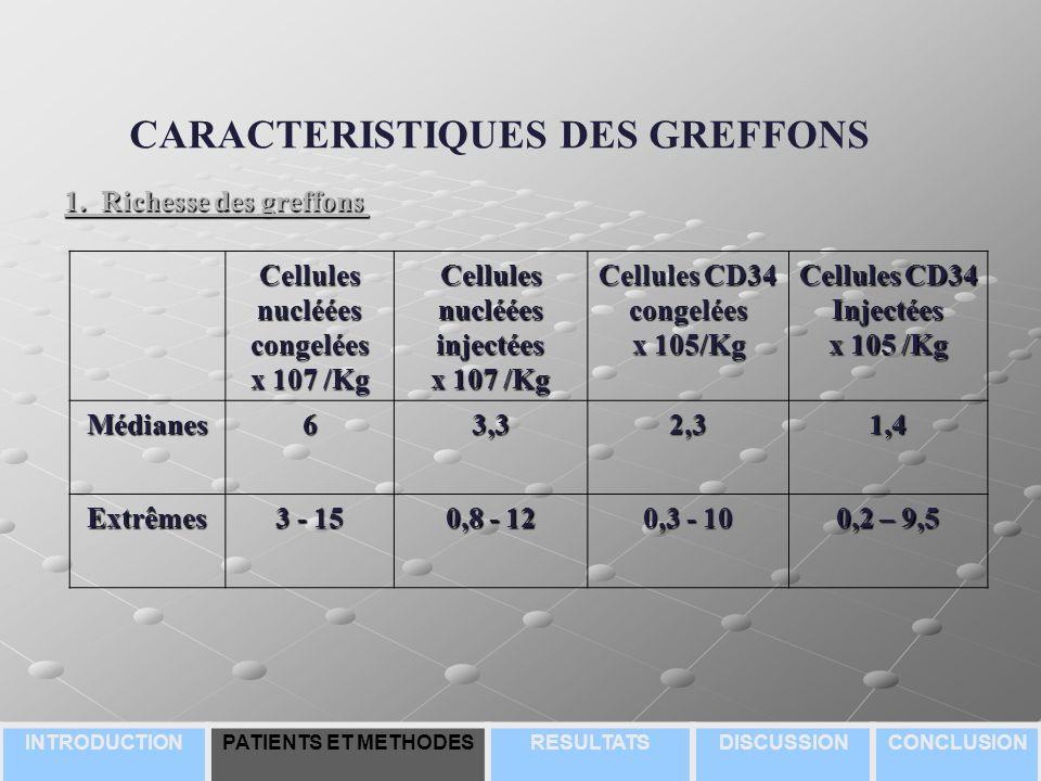 CARACTERISTIQUES DES GREFFONS 1.Richesse des greffons 1.