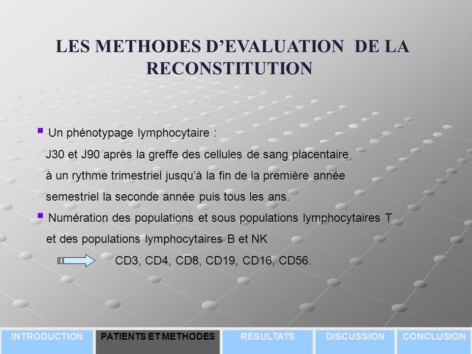 LES METHODES DEVALUATION DE LA RECONSTITUTION Un phénotypage lymphocytaire : J30 et J90 après la greffe des cellules de sang placentaire à un rythme trimestriel jusquà la fin de la première année semestriel la seconde année puis tous les ans.