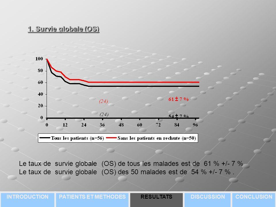 1. Survie globale (OS) 61 ± 7 % 54 ± 7 % (24) Le taux de survie globale (OS) de tous les malades est de 61 % +/- 7 % Le taux de survie globale (OS) de