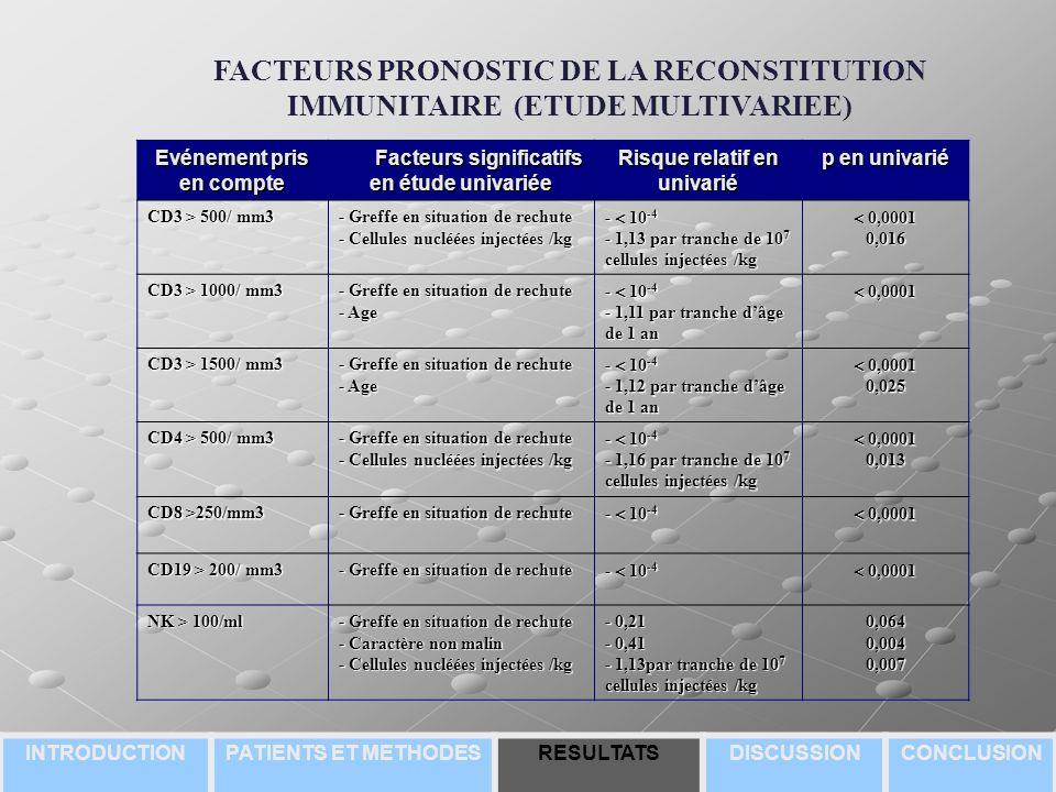 Evénement pris en compte Facteurs significatifs en étude univariée Facteurs significatifs en étude univariée Risque relatif en univarié p en univarié CD3 > 500/ mm3 - Greffe en situation de rechute - Cellules nucléées injectées /kg - 10 -4 - 1,13 par tranche de 10 7 cellules injectées /kg 0,0001 0,00010,016 CD3 > 1000/ mm3 - Greffe en situation de rechute - Age - 10 -4 - 1,11 par tranche dâge de 1 an 0,0001 0,0001 CD3 > 1500/ mm3 - Greffe en situation de rechute - Age - 10 -4 - 1,12 par tranche dâge de 1 an 0,0001 0,00010,025 CD4 > 500/ mm3 - Greffe en situation de rechute - Cellules nucléées injectées /kg - 10 -4 - 1,16 par tranche de 10 7 cellules injectées /kg 0,0001 0,00010,013 CD8 >250/mm3 - Greffe en situation de rechute - 10 -4 0,0001 0,0001 CD19 > 200/ mm3 - Greffe en situation de rechute - 10 -4 0,0001 0,0001 NK > 100/ml - Greffe en situation de rechute - Caractère non malin - Cellules nucléées injectées /kg - 0,21 - 0,41 - 1,13par tranche de 10 7 cellules injectées /kg 0,0640,0040,007 FACTEURS PRONOSTIC DE LA RECONSTITUTION IMMUNITAIRE (ETUDE MULTIVARIEE) INTRODUCTIONPATIENTS ET METHODESRESULTATSDISCUSSIONCONCLUSION