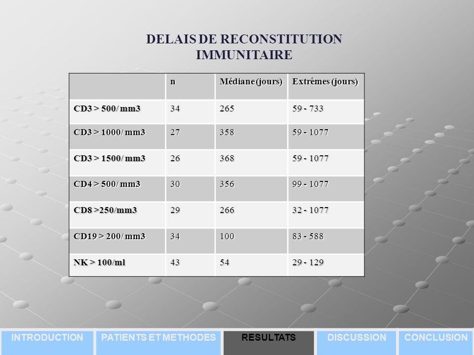 n Médiane (jours) Extrêmes (jours) CD3 > 500/ mm3 34265 59 - 733 CD3 > 1000/ mm3 27358 59 - 1077 CD3 > 1500/ mm3 26368 59 - 1077 CD4 > 500/ mm3 30356 99 - 1077 CD8 >250/mm3 29266 32 - 1077 CD19 > 200/ mm3 34100 83 - 588 NK > 100/ml 4354 29 - 129 DELAIS DE RECONSTITUTION IMMUNITAIRE INTRODUCTIONPATIENTS ET METHODESRESULTATSDISCUSSIONCONCLUSION