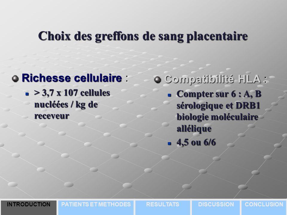 Choix des greffons de sang placentaire Richesse cellulaire : > 3,7 x 107 cellules nucléées / kg de receveur > 3,7 x 107 cellules nucléées / kg de receveur Compatibilité HLA : Compter sur 6 : A, B sérologique et DRB1 biologie moléculaire allélique Compter sur 6 : A, B sérologique et DRB1 biologie moléculaire allélique 4,5 ou 6/6 4,5 ou 6/6 INTRODUCTIONPATIENTS ET METHODESRESULTATSDISCUSSIONCONCLUSION