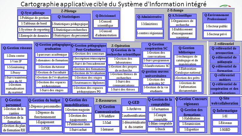 Cartographie applicative cible du Système d'Information intégré