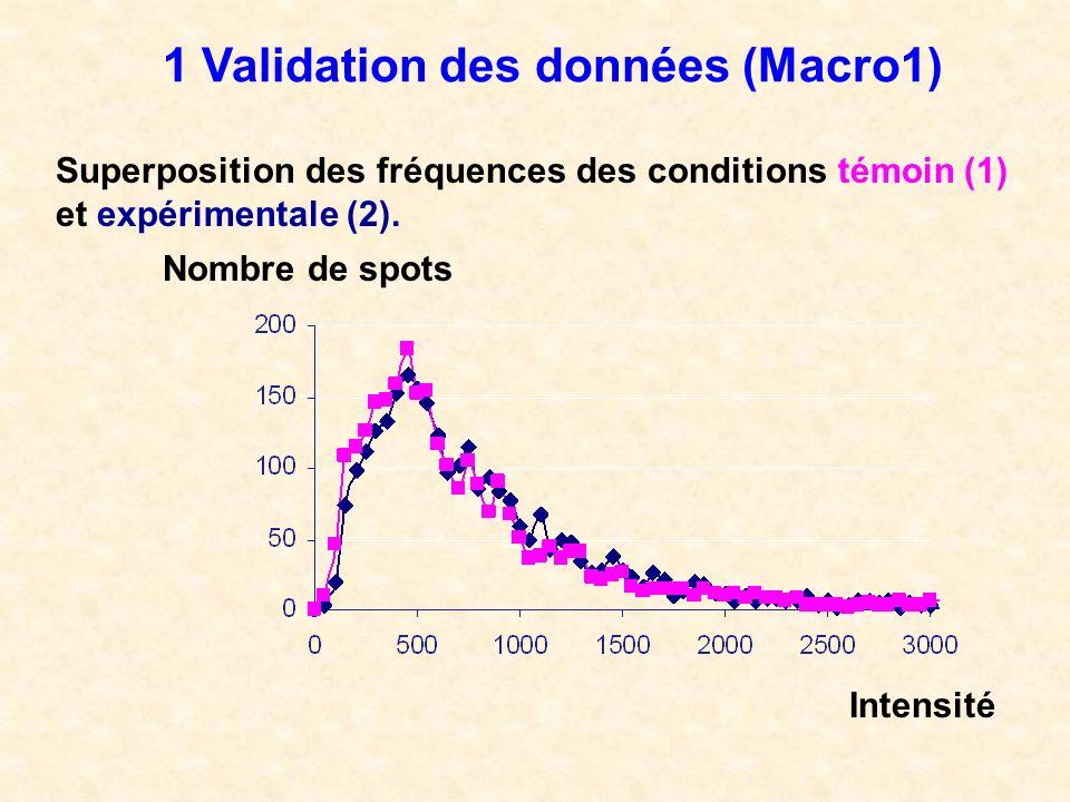 1 Validation des données (Macro1) Superposition des fréquences des conditions témoin (1) et expérimentale (2). Intensité Nombre de spots
