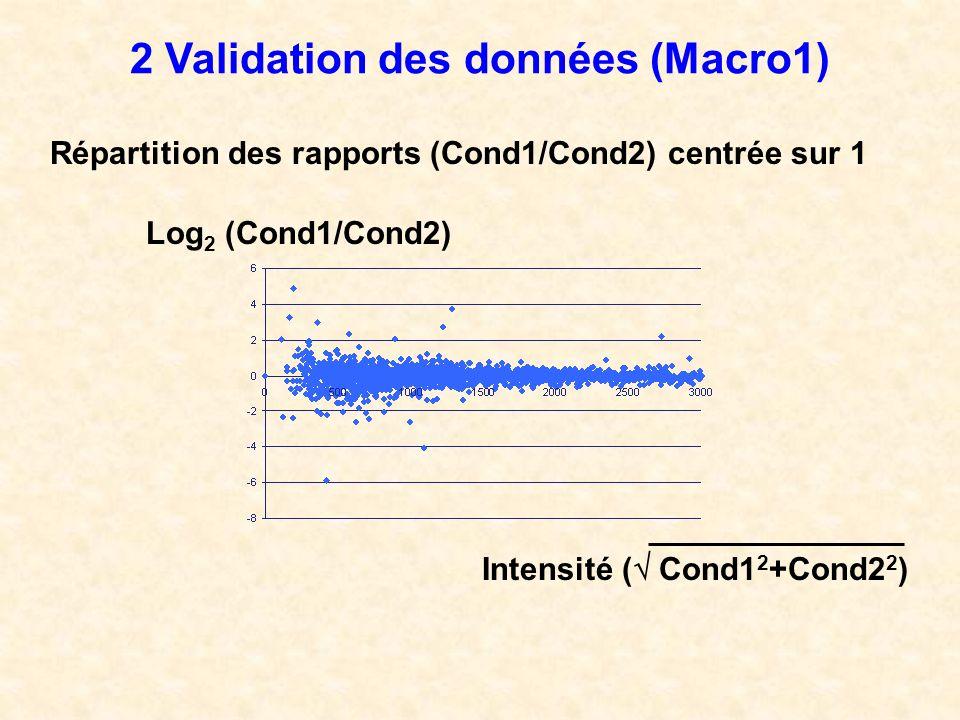 2 Validation des données (Macro1) Répartition des rapports (Cond1/Cond2) centrée sur 1 Log 2 (Cond1/Cond2) Intensité ( Cond1 2 +Cond2 2 )