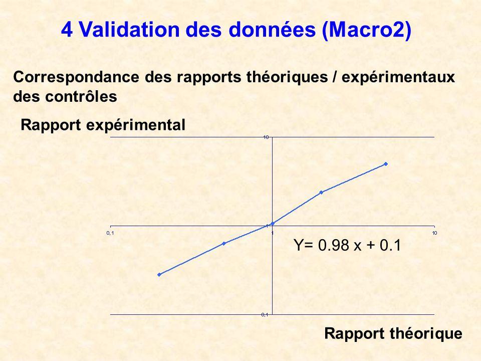 4 Validation des données (Macro2) Correspondance des rapports théoriques / expérimentaux des contrôles Y= 0.98 x + 0.1 Rapport expérimental Rapport th