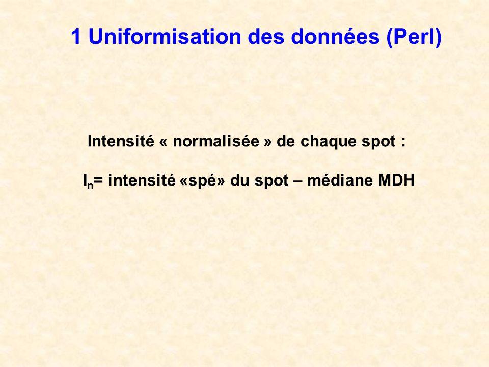 1 Uniformisation des données (Perl) Intensité « normalisée » de chaque spot : I n = intensité «spé» du spot – médiane MDH