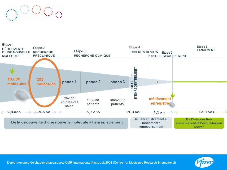 Durée moyenne de chaque phase:source CMR International Factbook 2004 (Centre for Medicines Research International) 10.000 molécules phase 2 phase 1 5,7 ans 1000-5000 patients 100-500 patients 1 médicament enregistré phase 3 1,3 an Étape 5 PRIX ET REMBOURSEMENT De lintroduction sur le marché à lexpiration du brevet 1,5 an Étape 6 LANCEMENT 7 à 9 ans De la découverte dune nouvelle molécule à lenregistrement De lenregistrement au lancement / remboursement 250 molécules PROCÉDURE DENREGISTREMENT Étape 1 DÉCOUVERTE DUNE NOUVELLE MOLÉCULE Étape 2 RECHERCHE PRÉCLINIQUE Étape 3 RECHERCHE CLINIQUE Étape 4 FDA/EMEA REVIEW 20-100 volontaires sains II 2,9 ans
