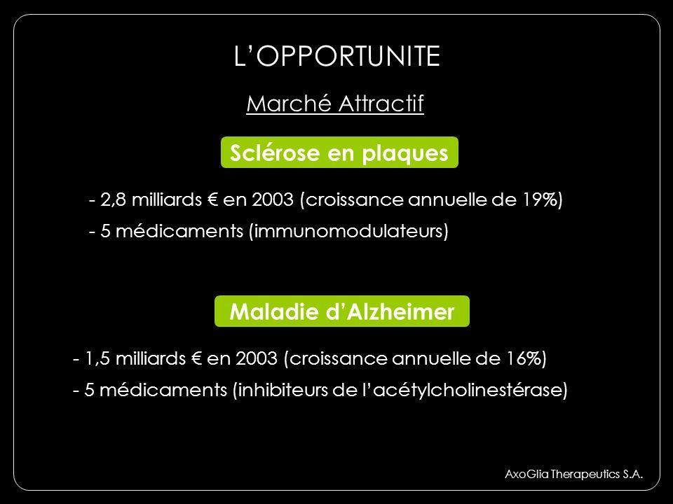 LOPPORTUNITE AxoGlia Therapeutics S.A. Marché Attractif Sclérose en plaques - 2,8 milliards en 2003 (croissance annuelle de 19%) - 5 médicaments (immu