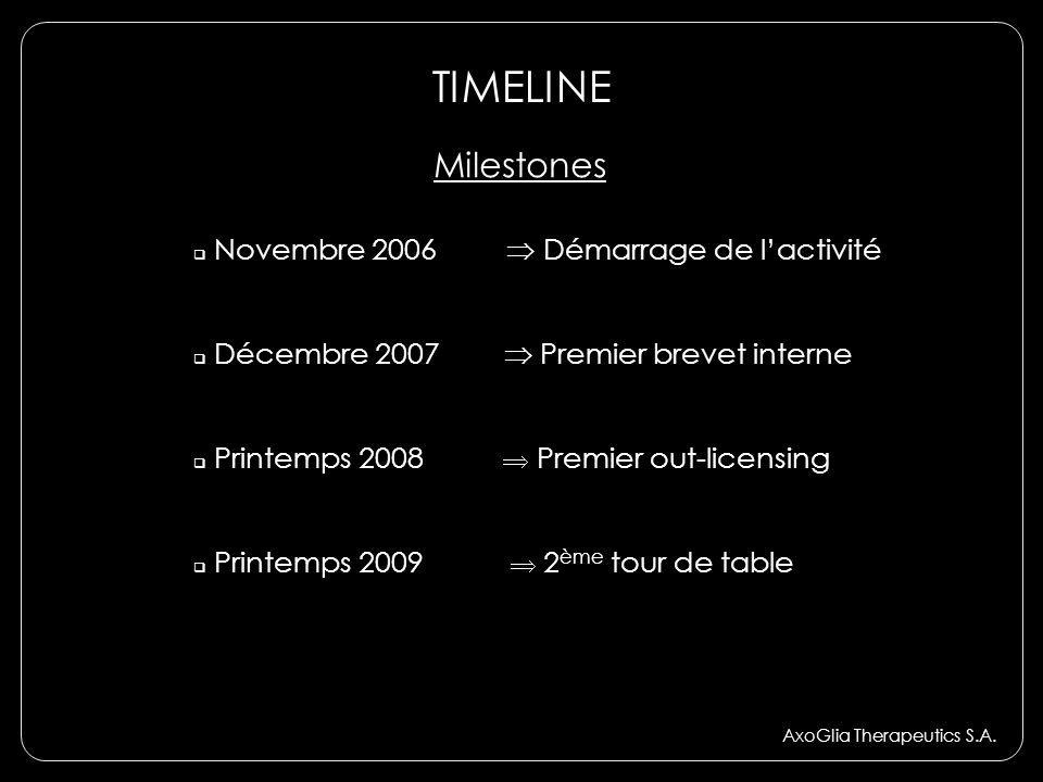 TIMELINE AxoGlia Therapeutics S.A. Novembre 2006 Démarrage de lactivité Décembre 2007 Premier brevet interne Printemps 2008 Premier out-licensing Prin