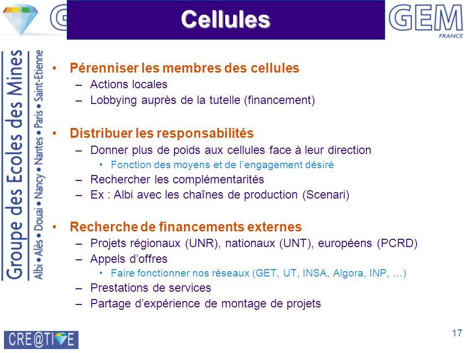 17Cellules Pérenniser les membres des cellules –Actions locales –Lobbying auprès de la tutelle (financement) Distribuer les responsabilités –Donner plus de poids aux cellules face à leur direction Fonction des moyens et de lengagement désiré –Rechercher les complémentarités –Ex : Albi avec les chaînes de production (Scenari) Recherche de financements externes –Projets régionaux (UNR), nationaux (UNT), européens (PCRD) –Appels doffres Faire fonctionner nos réseaux (GET, UT, INSA, Algora, INP, …) –Prestations de services –Partage dexpérience de montage de projets