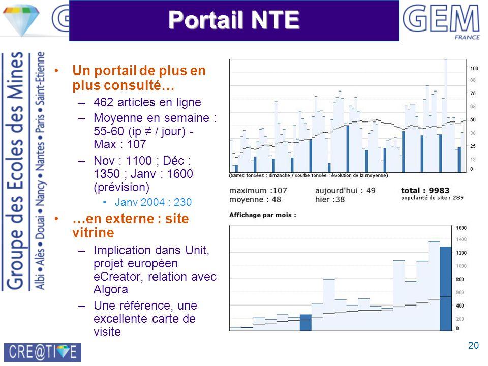 20 Portail NTE Un portail de plus en plus consulté… –462 articles en ligne –Moyenne en semaine : 55-60 (ip / jour) - Max : 107 –Nov : 1100 ; Déc : 135