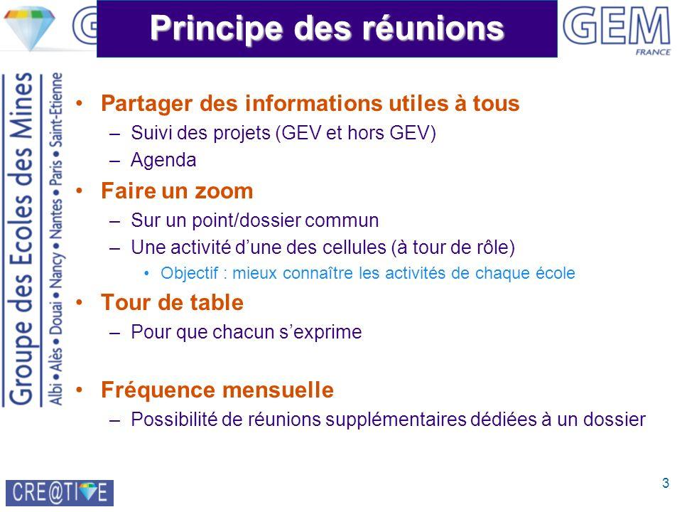3 Principe des réunions Partager des informations utiles à tous –Suivi des projets (GEV et hors GEV) –Agenda Faire un zoom –Sur un point/dossier commu