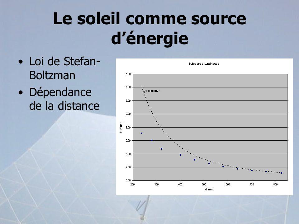 Le soleil comme source dénergie Loi de Stefan- Boltzman Dépendance de la distance