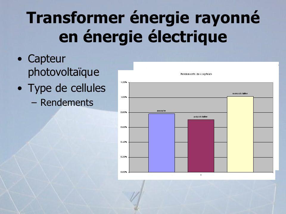 Transformer énergie rayonné en énergie électrique Capteur photovoltaïque Type de cellules –Rendements