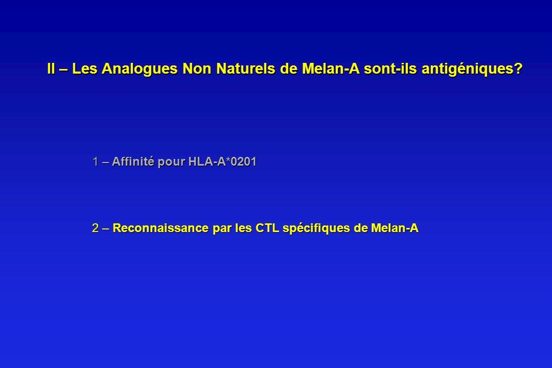 II – Les Analogues Non Naturels de Melan-A sont-ils antigéniques? 1 – Affinité pour HLA-A*0201 2 – Reconnaissance par les CTL spécifiques de Melan-A
