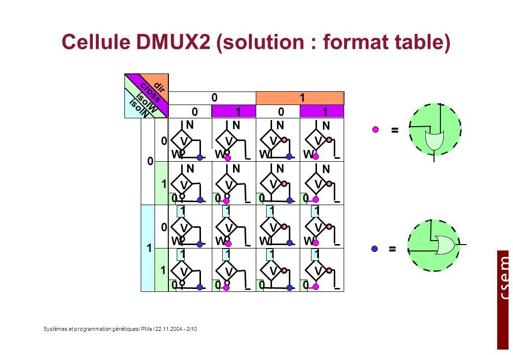 Systèmes et programmation génétiques/ PMa / 22.11.2004 - 3/10 Exercice 2: mémoire DMUX2 Calculer de la taille mémoire pour un système autorisant des adresses locales sur 4 bits8 bits 15 bits par gènes 256 cellules 3840 bits 8 ~ 4 Kbit 15 bits par gènes 65536 cellules 983040 bits ~ 1 Mbit
