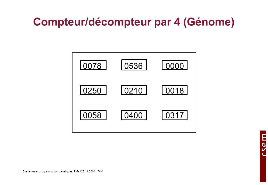 Systèmes et programmation génétiques/ PMa / 22.11.2004 - 8/10 Compteur/décompteur par 4 (macro-cellule) Q0¬Q0 1 1 1 1 1 1 1 1 Q1 M M 1 1 1 1 0 0 0 0 Q0+ Q1+ 00 0 0 0 0 0 0 0 0 0 0