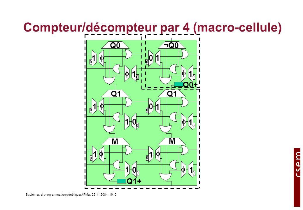 Systèmes et programmation génétiques/ PMa / 22.11.2004 - 8/10 Compteur/décompteur par 4 (macro-cellule) Q0¬Q0 1 1 1 1 1 1 1 1 Q1 M M 1 1 1 1 0 0 0 0 Q