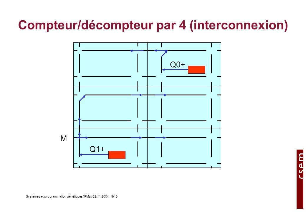 Systèmes et programmation génétiques/ PMa / 22.11.2004 - 10/10 Compteur/décompteur par 4 (Génome) 00100001C8 0408200118 280800017F 14000001F8 0800000138 0800000188