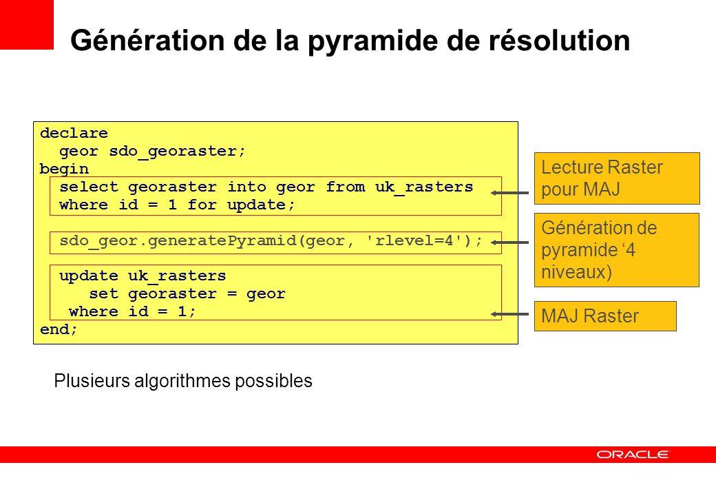 Plusieurs algorithmes possibles Génération de la pyramide de résolution declare geor sdo_georaster; begin select georaster into geor from uk_rasters w