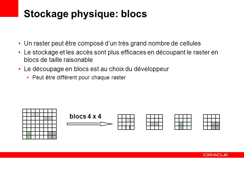 Stockage physique Séparation « logique /physique » raster 11 raster 12 raster 13 raster 14 raster table raster 11 blocks raster 21 blocks raster data table raster 21 blocks raster 15 raster 16 Meta-données et Géo-référencement Blocs physiques