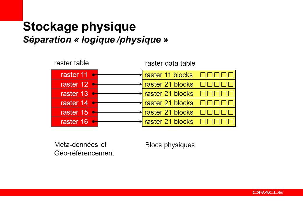 Stockage physique Séparation « logique /physique » raster 11 raster 12 raster 13 raster 14 raster table raster 11 blocks raster 21 blocks raster data