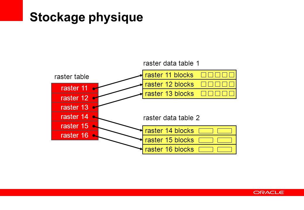 declare g sdo_georaster; b blob; begin select georaster into g from uk_rasters where georid = 28; dbms_lob.createTemporary(b, true); sdo_geor.getRasterSubset( georaster => g, pyramidlevel => 0, window => sdo_number_array(0,0,699,899), bandnumbers => 0 , rasterBlob => b); end; Sélection de rasters Sélection dun sous-ensemble: pyramide 0, bande 0: Les blocs sélectionnés sont coupés et assemblés en BLOB raster 28 raster 28 blocks