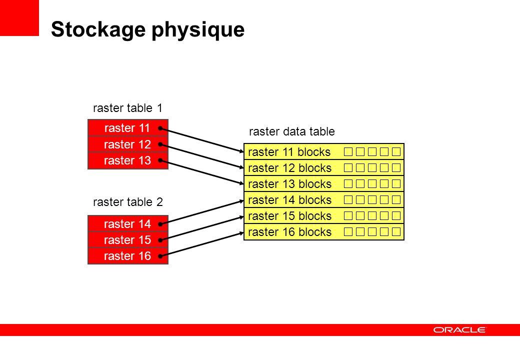 Export de rasters GeoRasterExporter java -Xms900M -Xmx900M GeoRasterExporter 127.0.0.1 orcl101 1521 georaster georaster thin 32 T rasters raster 1,UK_RASTERS_RDT_1 JPEG raster_1_p0_0_0.500_500 pLevel=0,cropArea=(0,0,500,500) Paramètres connection JDBC Table et colonne Reformatage Format de sortie Raster id Fichier de sortie