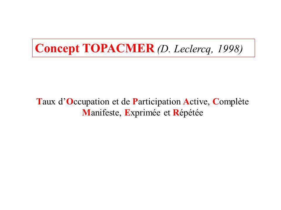 Concept TOPACMER (D. Leclercq, 1998) Taux dOccupation et de Participation Active, Complète Manifeste, Exprimée et Répétée