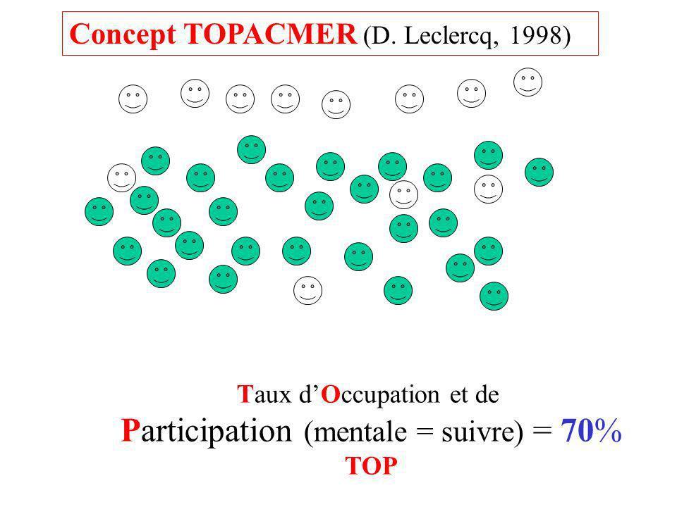 Taux dOccupation et de Participation (mentale = suivre) = 70% TOP Concept TOPACMER (D. Leclercq, 1998)