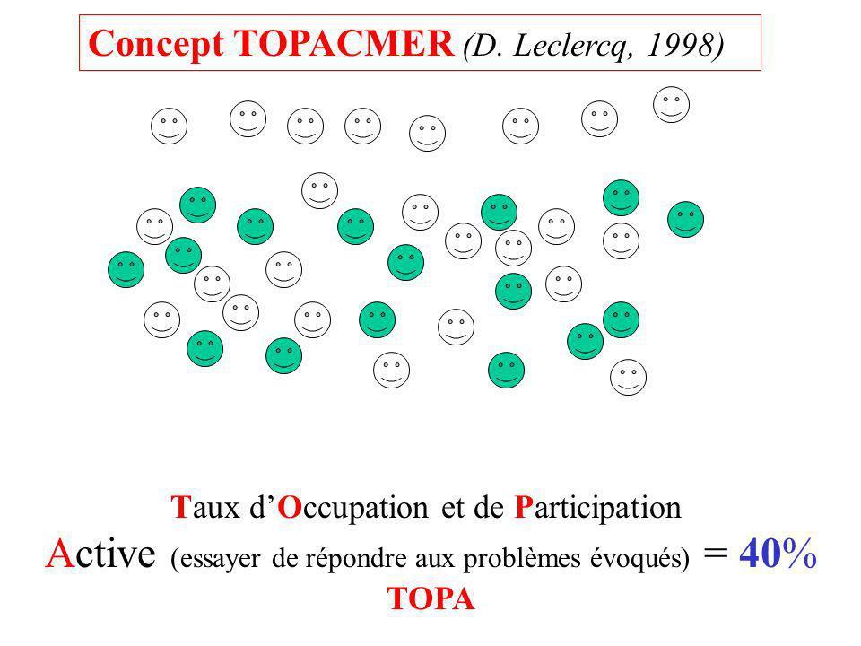 Taux dOccupation et de Participation Active (essayer de répondre aux problèmes évoqués) = 40% TOPA Concept TOPACMER (D. Leclercq, 1998)