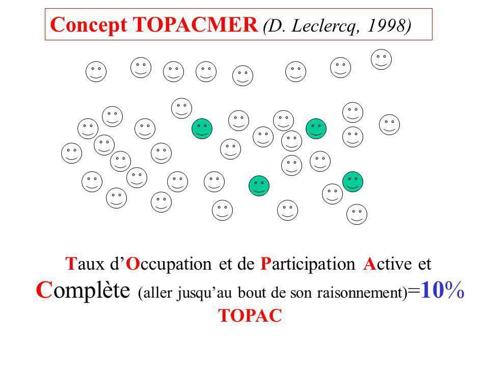 Taux dOccupation et de Participation Active et Complète (aller jusquau bout de son raisonnement) = 10% TOPAC Concept TOPACMER (D. Leclercq, 1998)