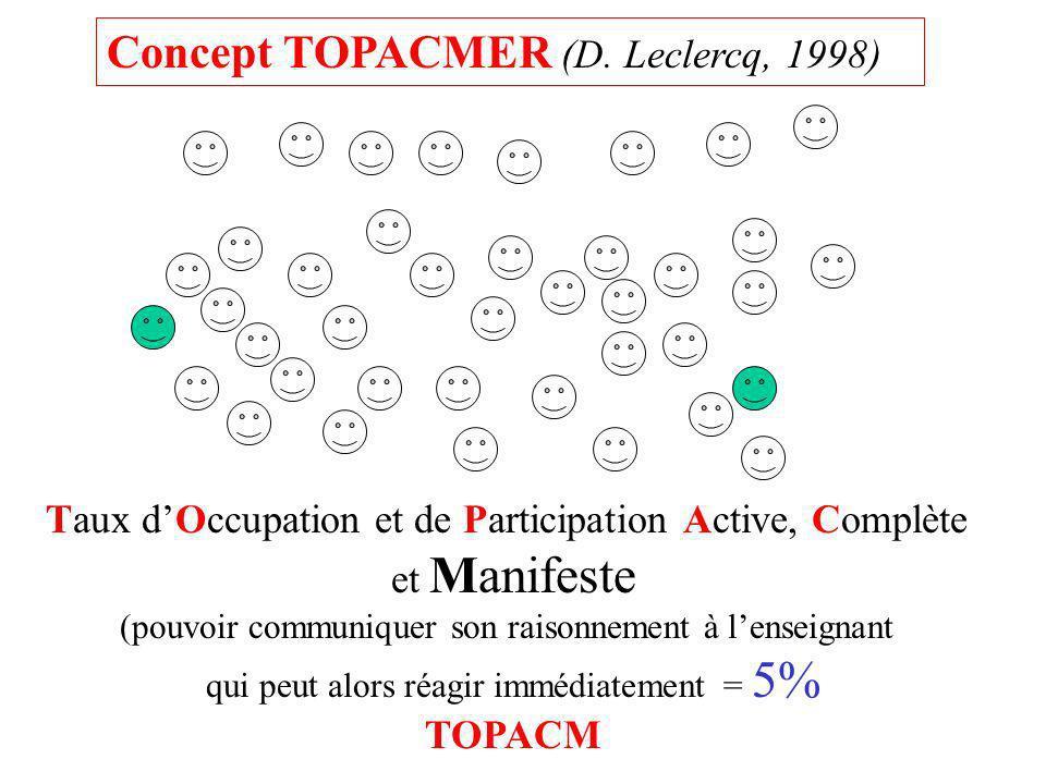 Taux dOccupation et de Participation Active, Complète et Manifeste (pouvoir communiquer son raisonnement à lenseignant qui peut alors réagir immédiate