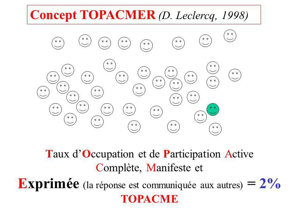 Taux dOccupation et de Participation Active Complète, Manifeste et Exprimée (la réponse est communiquée aux autres) = 2% TOPACME Concept TOPACMER (D.