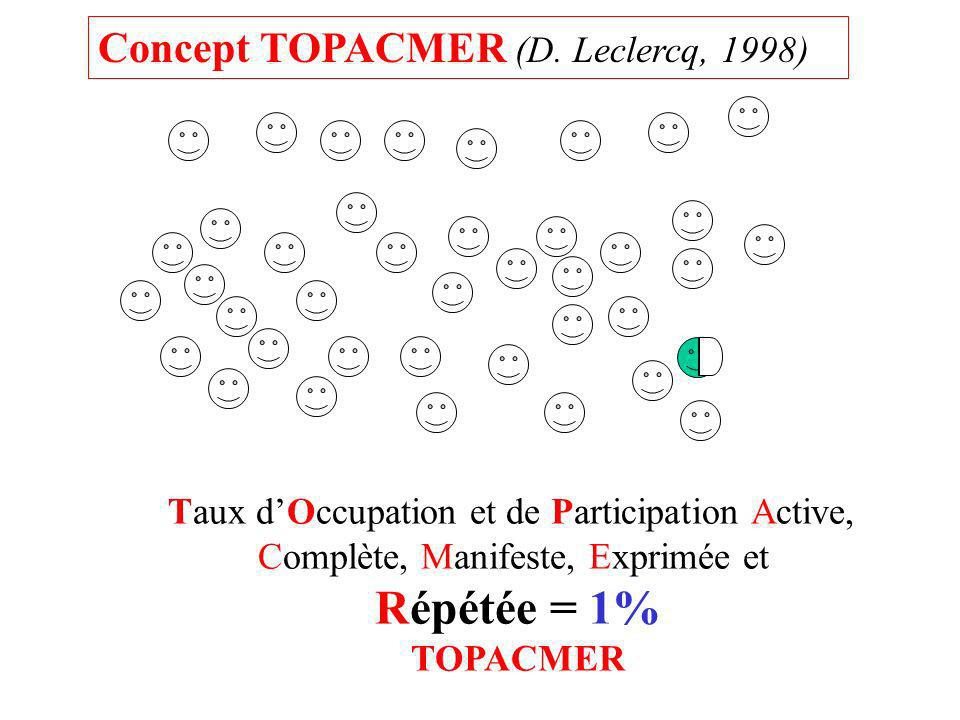Taux dOccupation et de Participation Active, Complète, Manifeste, Exprimée et Répétée = 1% TOPACMER Concept TOPACMER (D. Leclercq, 1998)