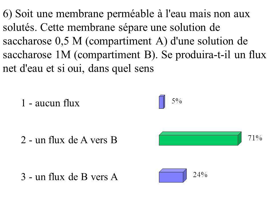 6) Soit une membrane perméable à l'eau mais non aux solutés. Cette membrane sépare une solution de saccharose 0,5 M (compartiment A) d'une solution de