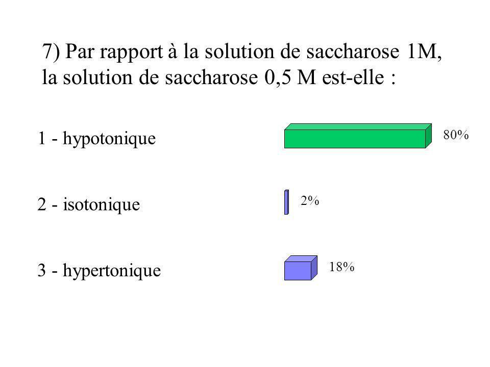 7) Par rapport à la solution de saccharose 1M, la solution de saccharose 0,5 M est-elle : 1 - hypotonique 2 - isotonique 3 - hypertonique 80% 2% 18%