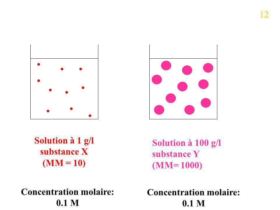 Solution à 1 g/l substance X (MM = 10) Solution à 100 g/l substance Y (MM= 1000) Concentration molaire: 0.1 M 12