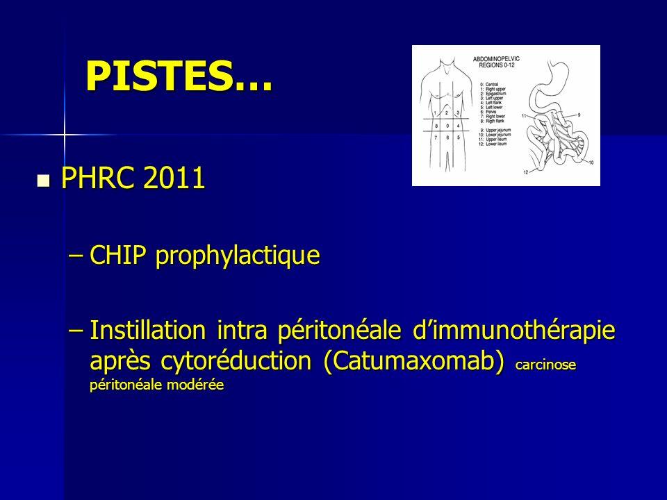 PISTES… PHRC 2011 PHRC 2011 –CHIP prophylactique –Instillation intra péritonéale dimmunothérapie après cytoréduction (Catumaxomab) carcinose péritonéa