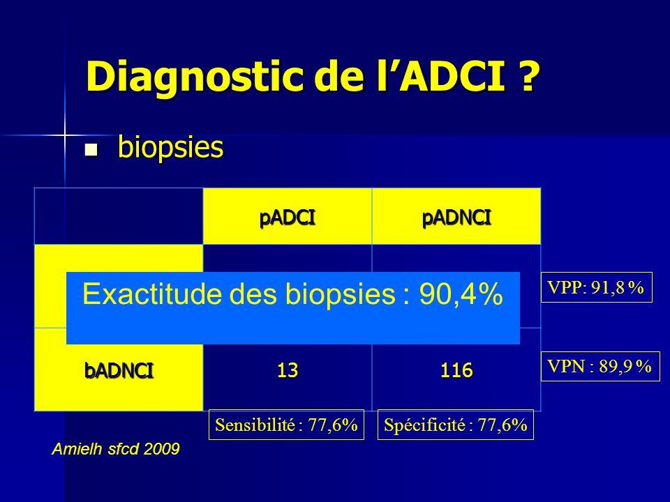Diagnostic de lADCI ? biopsies biopsies pADCIpADNCI bADCI454 bADNCI13116 Sensibilité : 77,6%Spécificité : 77,6% VPN : 89,9 % VPP: 91,8 % Amielh sfcd 2
