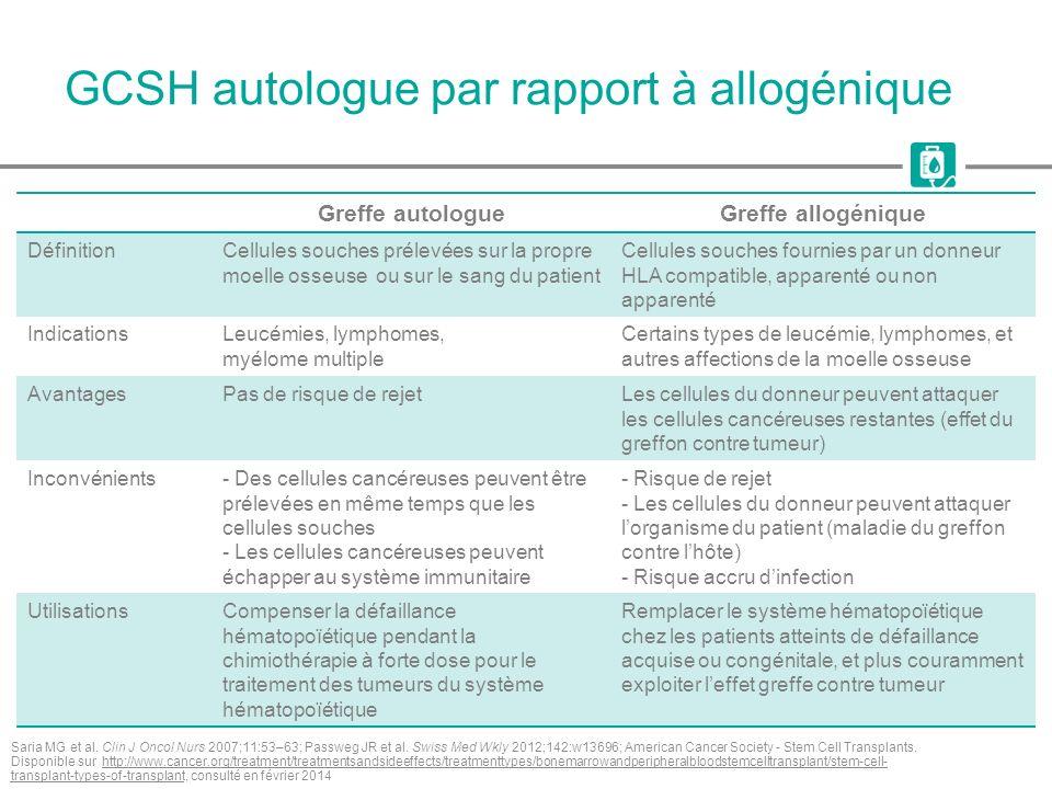 GCSH autologue par rapport à allogénique Saria MG et al. Clin J Oncol Nurs 2007;11:53–63; Passweg JR et al. Swiss Med Wkly 2012;142:w13696; American C