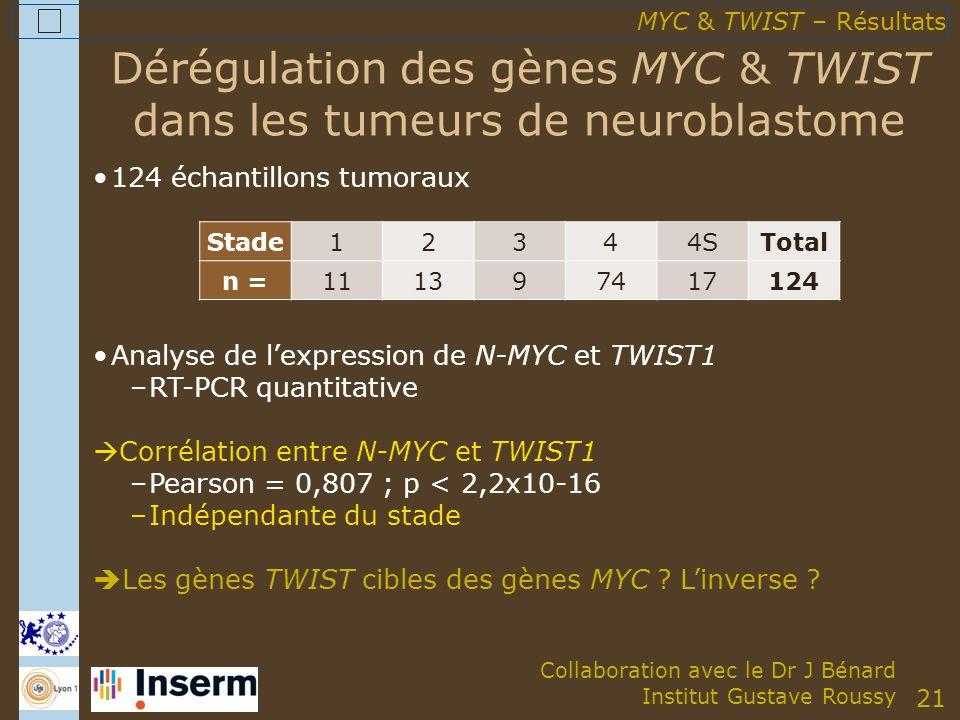 21 Dérégulation des gènes MYC & TWIST dans les tumeurs de neuroblastome 124 échantillons tumoraux Stade12344STotal n =111397417124 Analyse de lexpression de N-MYC et TWIST1 –RT-PCR quantitative Corrélation entre N-MYC et TWIST1 –Pearson = 0,807 ; p < 2,2x10-16 –Indépendante du stade Les gènes TWIST cibles des gènes MYC .